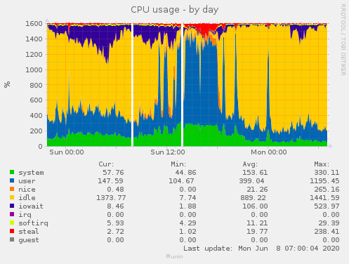 Netcup cpu usage 08.06.2020