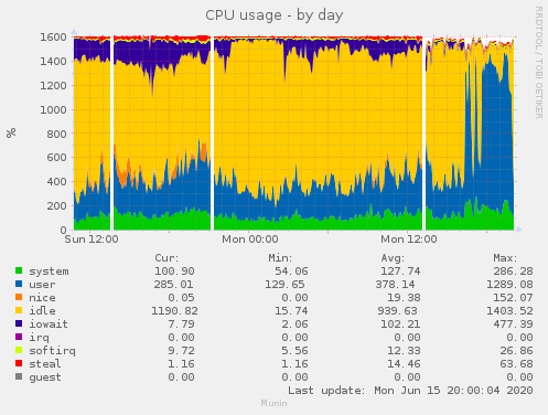 Netcup cpu usage 15.06.2020