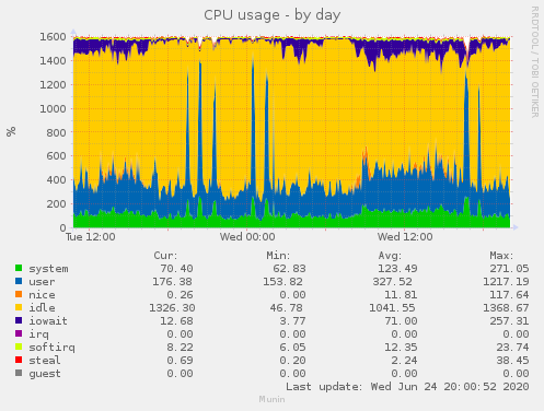 Netcup cpu usage 24.06.2020